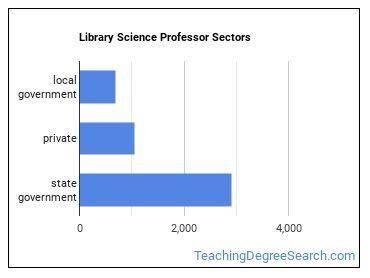 Library Science Professor Sectors