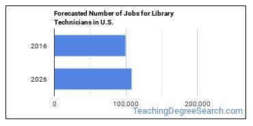 Forecasted Number of Jobs for Library Technicians in U.S.