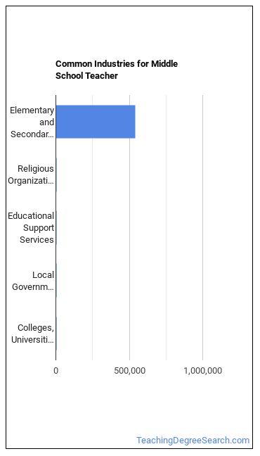 Middle School Teacher Industries