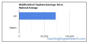 Middle School Teachers Earnings: AK vs. National Average