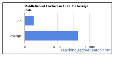 Middle School Teachers in AK vs. the Average State