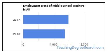 Middle School Teachers in AK Employment Trend