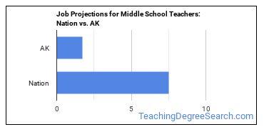 Job Projections for Middle School Teachers: Nation vs. AK