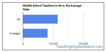 Middle School Teachers in IN vs. the Average State