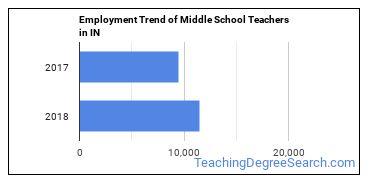 Middle School Teachers in IN Employment Trend