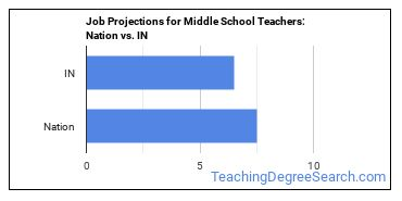 Job Projections for Middle School Teachers: Nation vs. IN