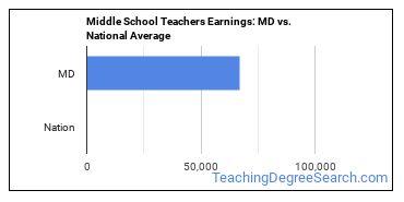 Middle School Teachers Earnings: MD vs. National Average