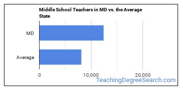 Middle School Teachers in MD vs. the Average State