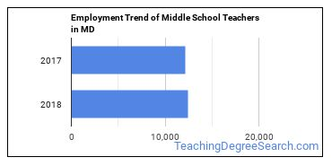Middle School Teachers in MD Employment Trend