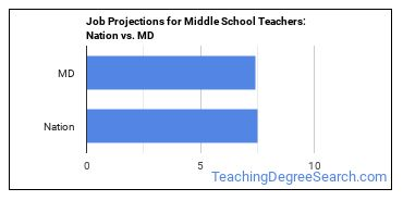Job Projections for Middle School Teachers: Nation vs. MD