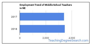Middle School Teachers in NE Employment Trend