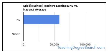 Middle School Teachers Earnings: NV vs. National Average