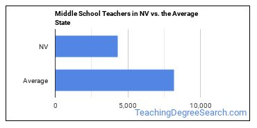 Middle School Teachers in NV vs. the Average State