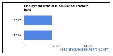 Middle School Teachers in NV Employment Trend