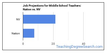 Job Projections for Middle School Teachers: Nation vs. NV
