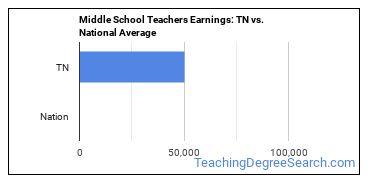 Middle School Teachers Earnings: TN vs. National Average