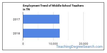 Middle School Teachers in TN Employment Trend