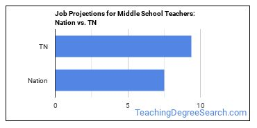 Job Projections for Middle School Teachers: Nation vs. TN
