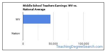 Middle School Teachers Earnings: WV vs. National Average