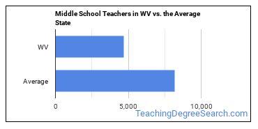 Middle School Teachers in WV vs. the Average State