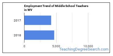 Middle School Teachers in WV Employment Trend
