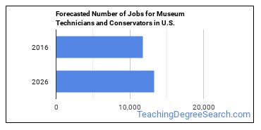 Forecasted Number of Jobs for Museum Technicians and Conservators in U.S.