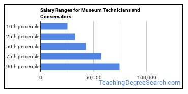 Salary Ranges for Museum Technicians and Conservators