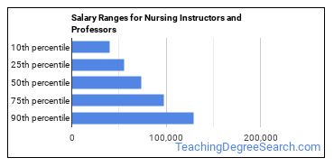 Salary Ranges for Nursing Instructors and Professors