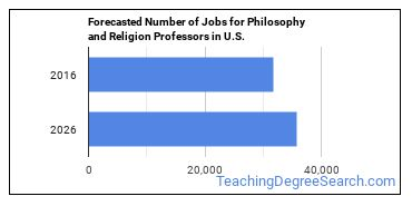 Forecasted Number of Jobs for Philosophy and Religion Professors in U.S.
