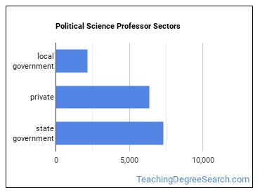 Political Science Professor Sectors