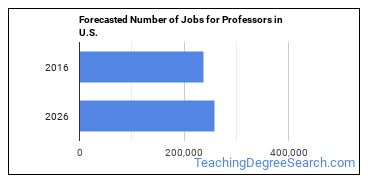 Forecasted Number of Jobs for Professors in U.S.