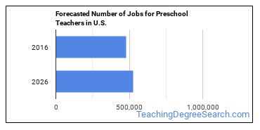 Forecasted Number of Jobs for Preschool Teachers in U.S.