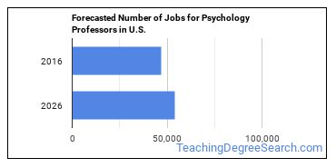 Forecasted Number of Jobs for Psychology Professors in U.S.