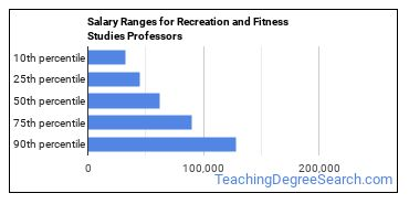 Salary Ranges for Recreation and Fitness Studies Professors