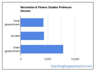 Recreation & Fitness Studies Professor Sectors