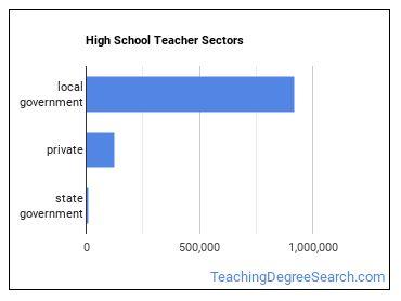High School Teacher Sectors