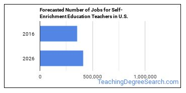 Forecasted Number of Jobs for Self-Enrichment Education Teachers in U.S.