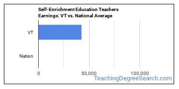 Self-Enrichment Education Teachers Earnings: VT vs. National Average