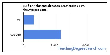 Self-Enrichment Education Teachers in VT vs. the Average State