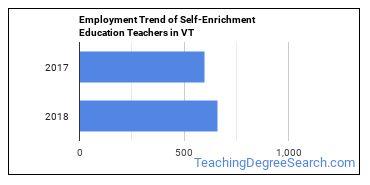 Self-Enrichment Education Teachers in VT Employment Trend