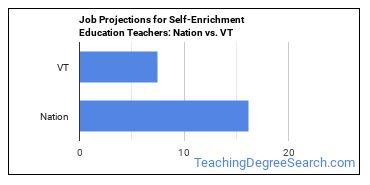 Job Projections for Self-Enrichment Education Teachers: Nation vs. VT