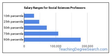Salary Ranges for Social Sciences Professors