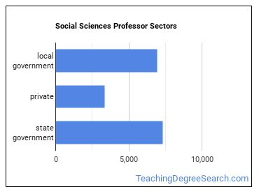 Social Sciences Professor Sectors