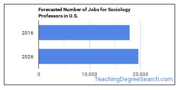 Forecasted Number of Jobs for Sociology Professors in U.S.