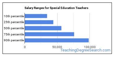 Salary Ranges for Special Education Teachers