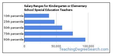 Salary Ranges for Kindergarten or Elementary School Special Education Teachers