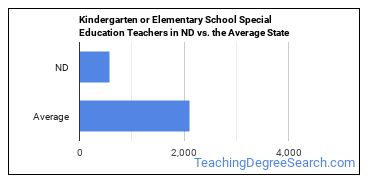 Kindergarten or Elementary School Special Education Teachers in ND vs. the Average State