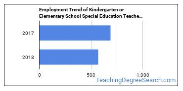 Kindergarten or Elementary School Special Education Teachers in ND Employment Trend