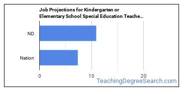 Job Projections for Kindergarten or Elementary School Special Education Teachers: Nation vs. ND