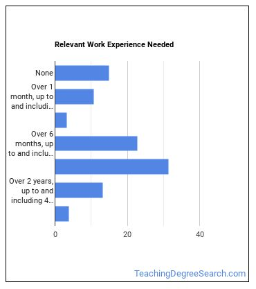 Middle School Special Education Teacher Work Experience